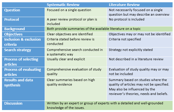 What Is A Systematic Review? Systematic Reviews LibGuides At