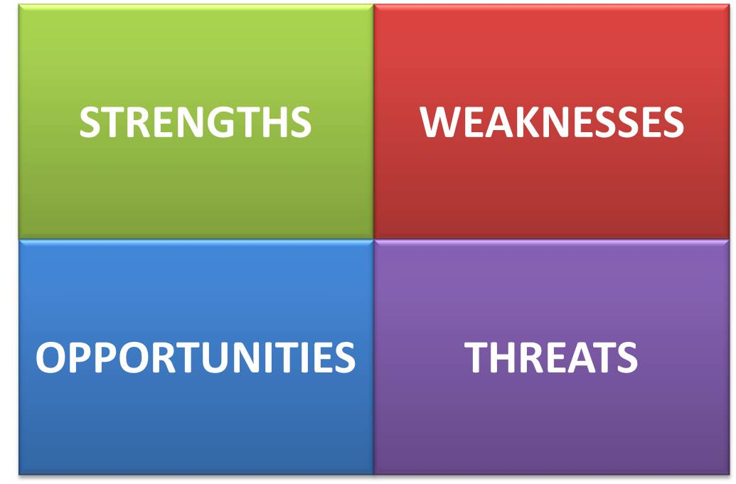 SWOT Analysis - Business Resources - Research Guides at National ...