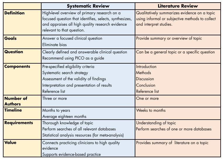 Types Of Reviews Systematic Reviews LibGuides At VU