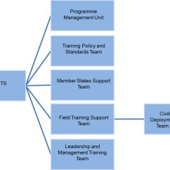 Course Management System Class Diagram 4 Wire Motor Connection Peacekeeping Training Resource Hub
