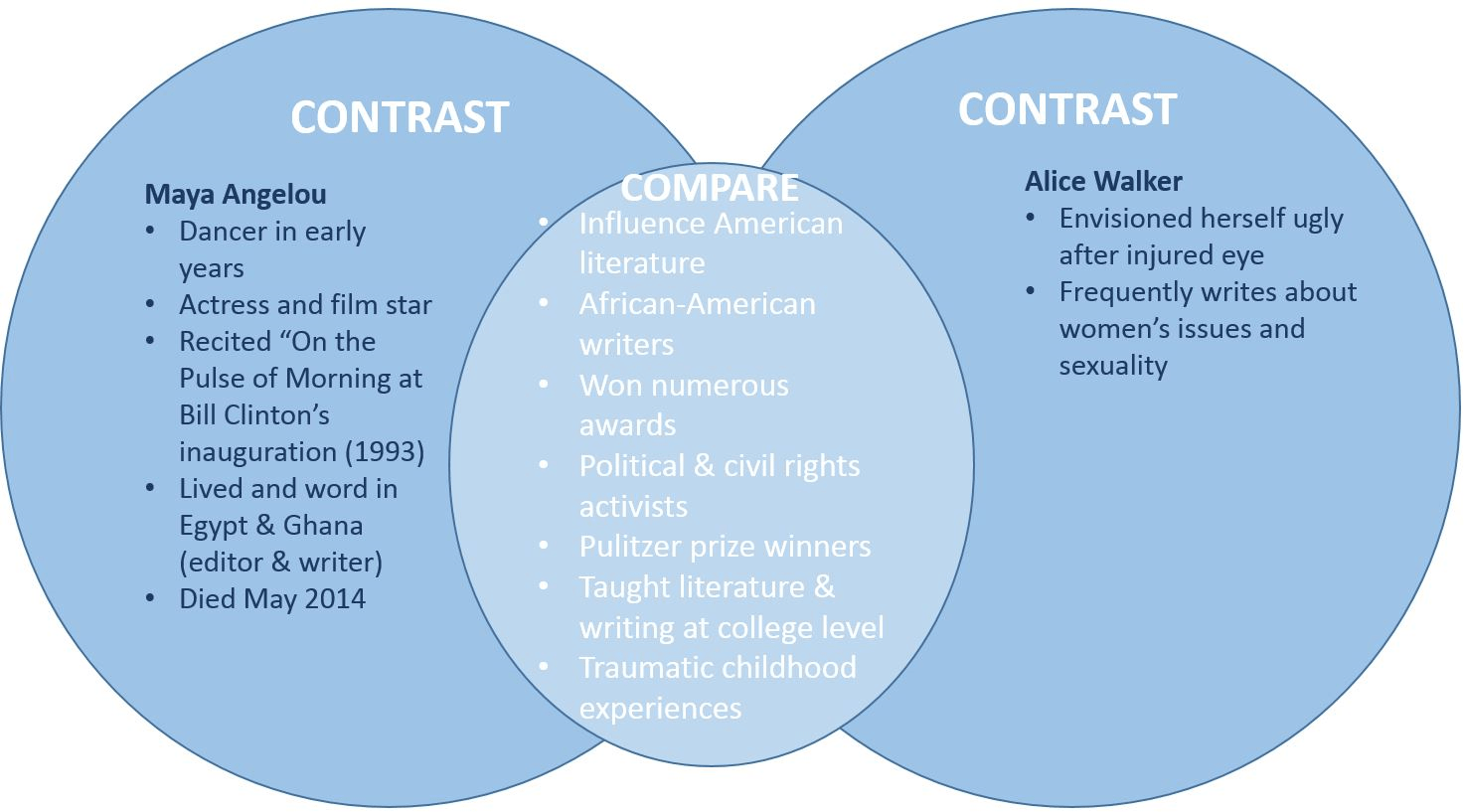 using a venn diagram to compare and contrast 7 pin round trailer connector essay ancient egypt mesopotamia