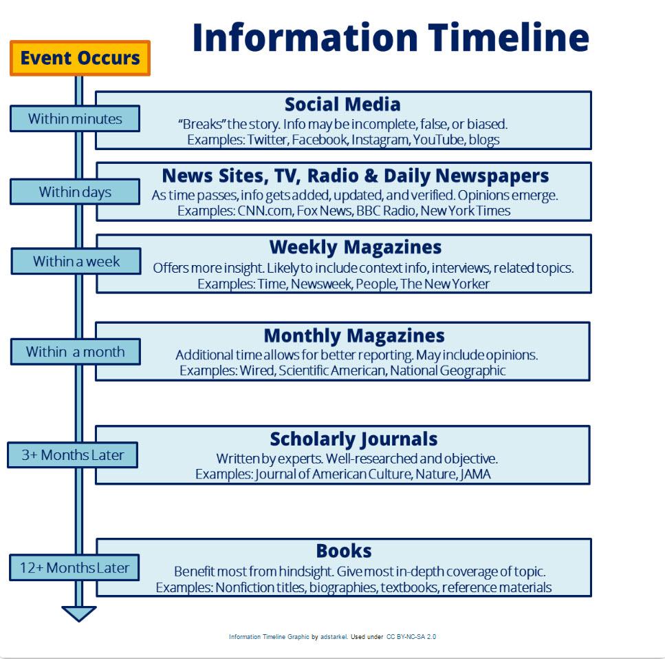 Exercises Media Literacy LibGuides At Furman University