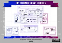 News Source Spectrum - Elevate Your News Evaluation ...