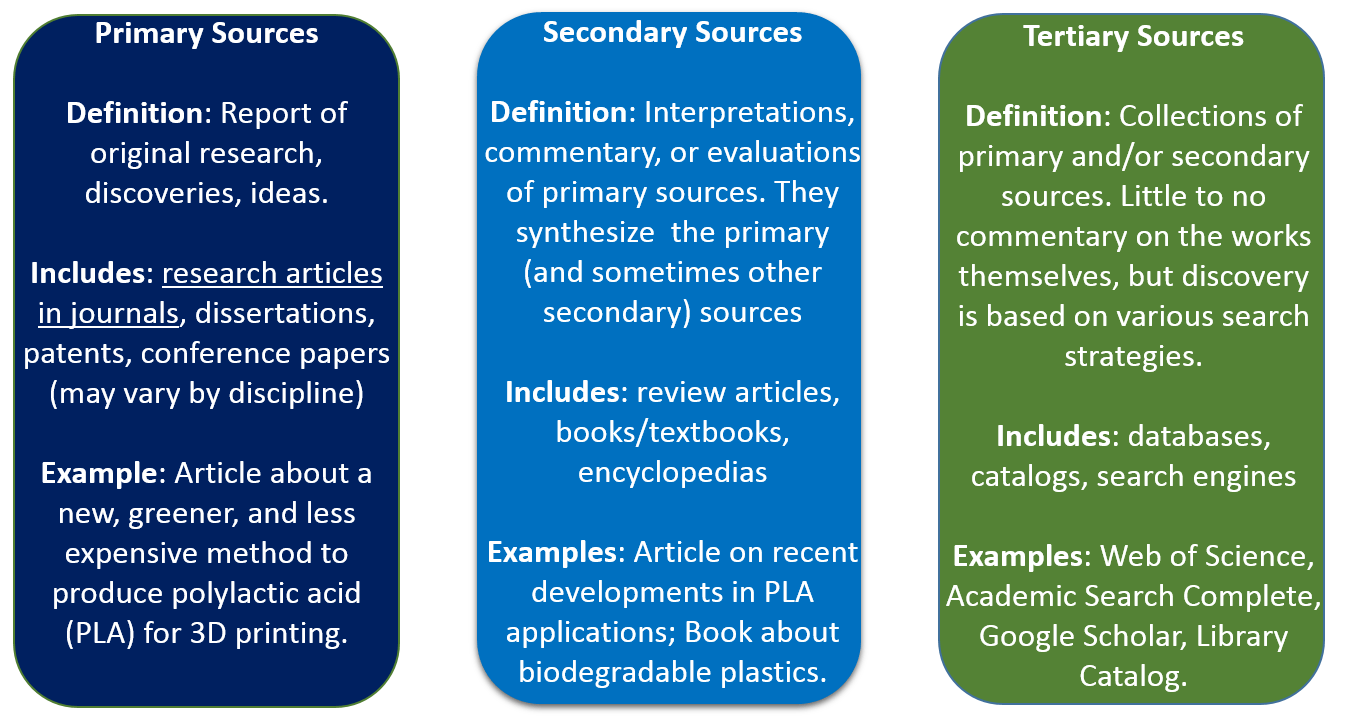 Primary Secondary And Tertiary Sources Chemistry Databases