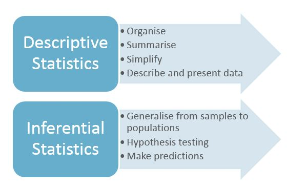 Statistics Maths LibGuides At La Trobe University