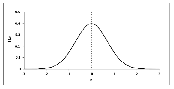 Normal Distribution Worksheet 12 7 Answer Key