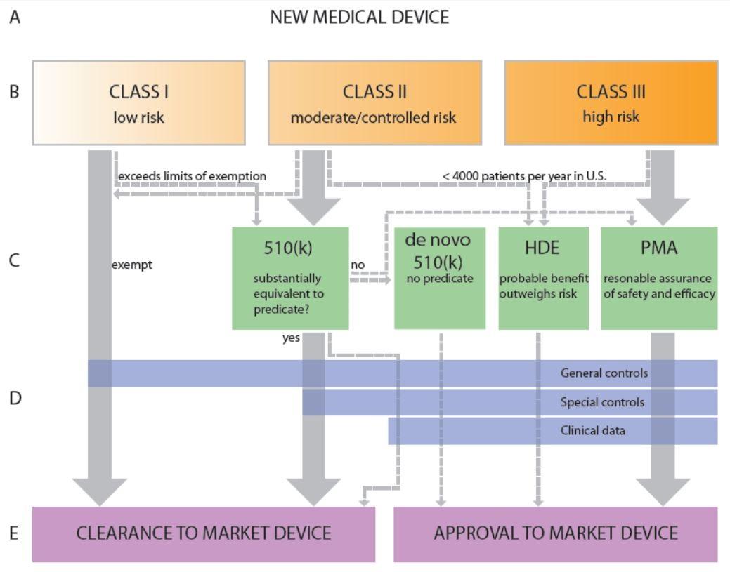 hight resolution of fda regulatory process