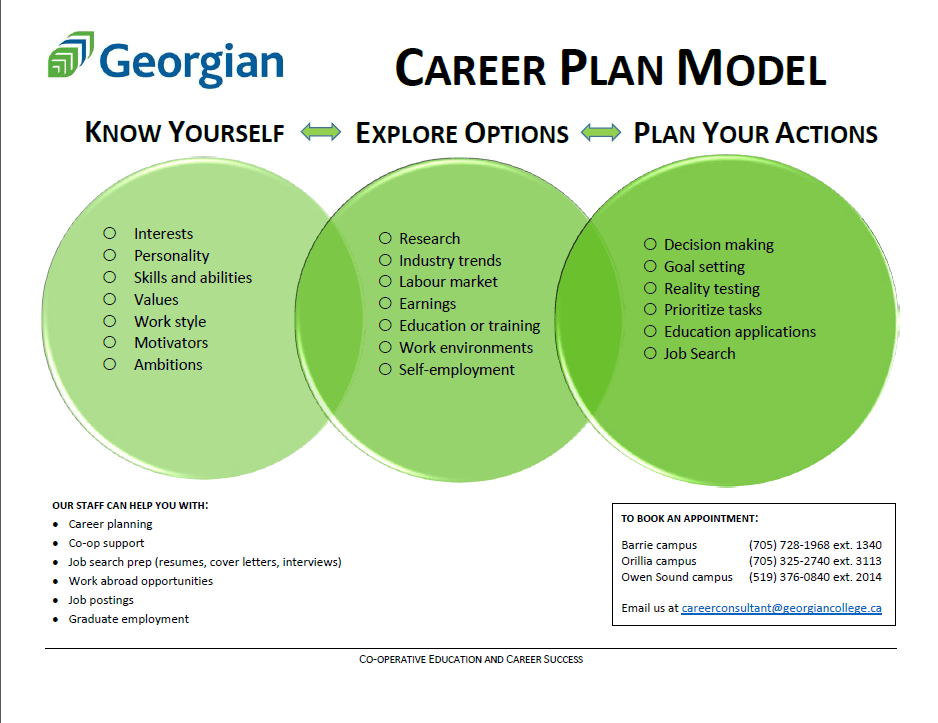 Career Resources Career Research Guide Library And