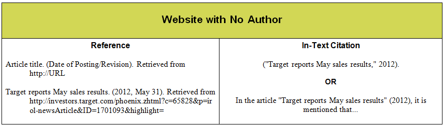 How To Reference Apa Book With No Author Sample Resume