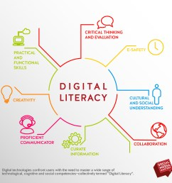 digital literacy www pixshark com images galleries scholastic venn diagram interactive venn diagram template [ 4057 x 3865 Pixel ]