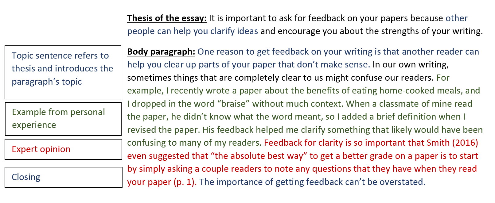 Body Paragraphs Writing Your Paper Research Guides At Eastern