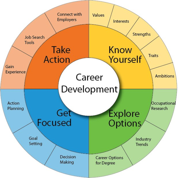 Career Development wheel: Getting Started
