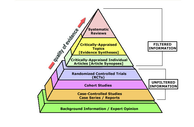 Levels Of Evidence Pyramid Evidence Based Practice