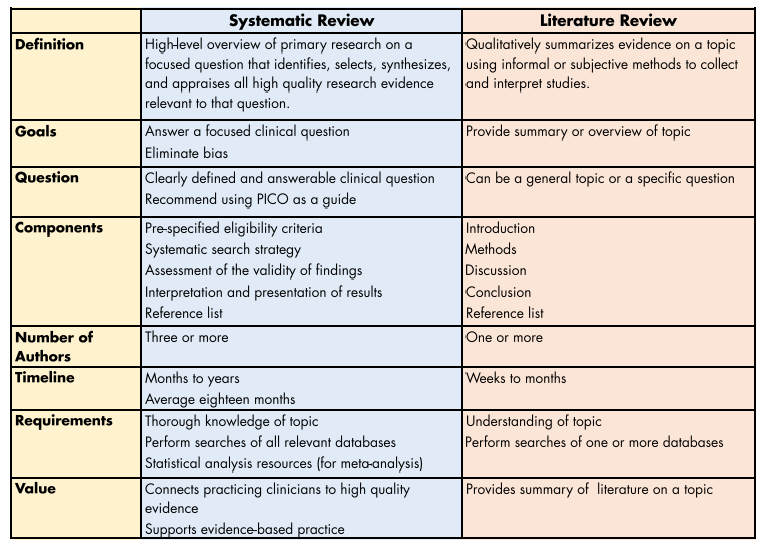 Overview Systematic Reviews LibGuides At Medical