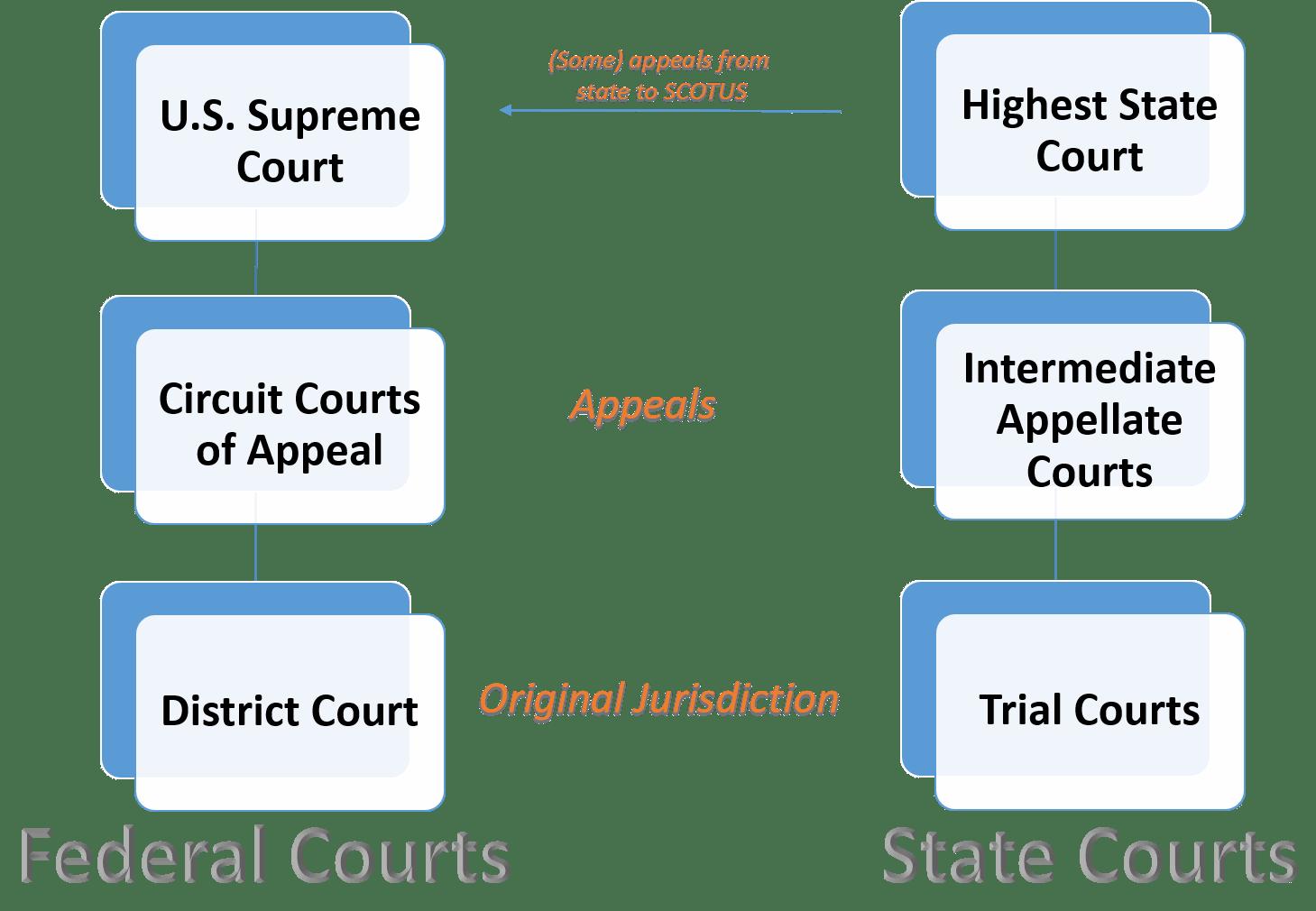 Courts Judiciary
