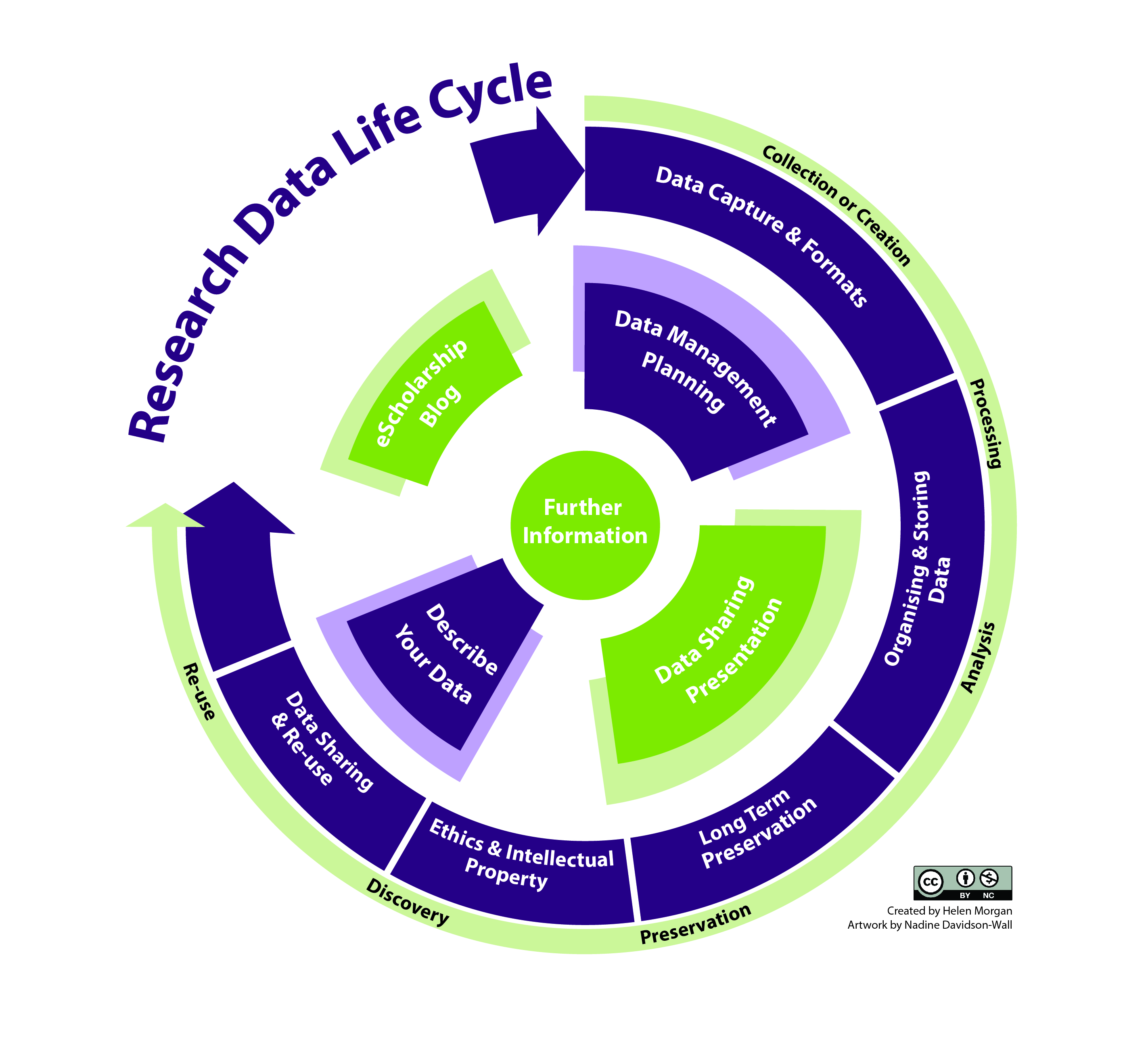 diagram project management life cycle phases pioneer subwoofer wiring start here research data library guides at
