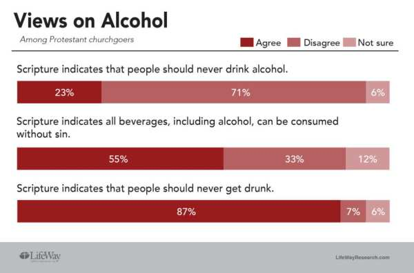 LifeWay Research churchgoers views alcohol 2018