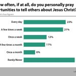pray opportunities evangelism LifeWay Research