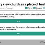 church place of healing LifeWay Research chart