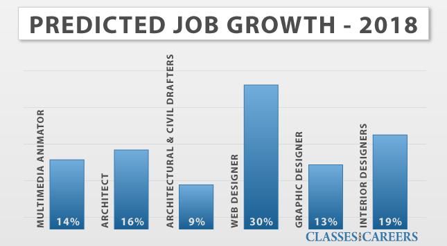 Interior design job market in california for Interior design jobs in california