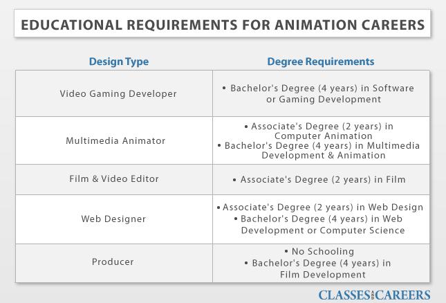 Online Animation / Game Design Degrees