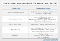 Online Animation / Game Design Degrees