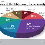 Bible reading chart LifeWay Research