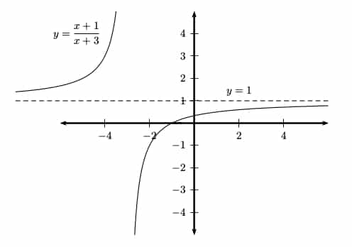 Can a Function Have More than Two Horizontal Asymptotes