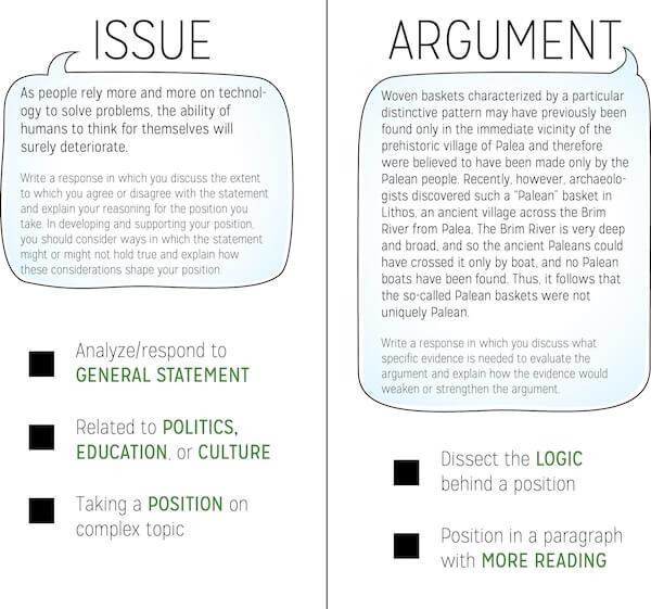 gre essays examples