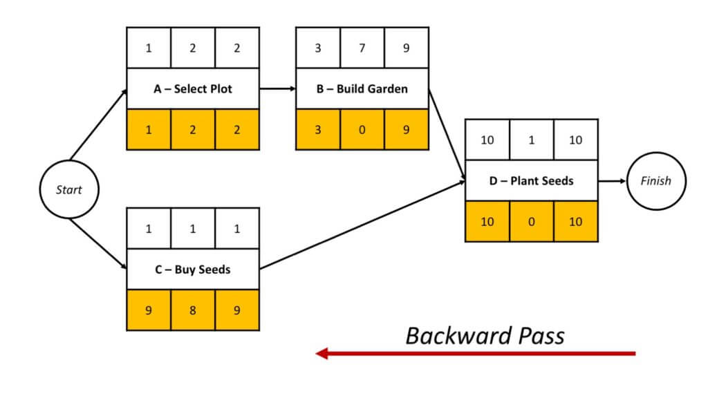 network diagram forward and backward pass ceiling fan light kit switch wiring critical path chain method: pmp topics to understand - magoosh blog