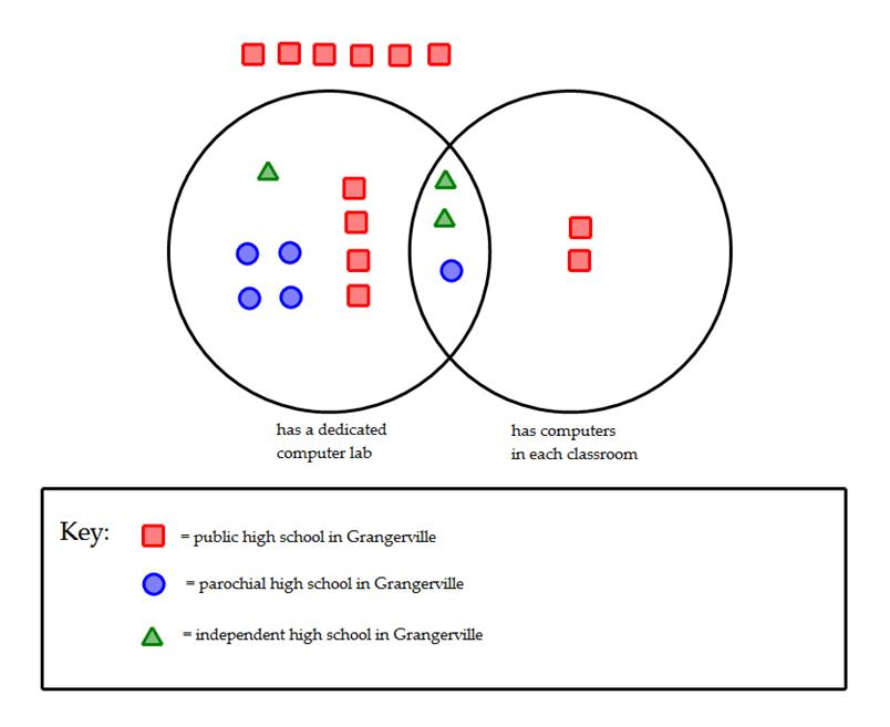 Integrated Reasoning Questions: Graphics Interpretation