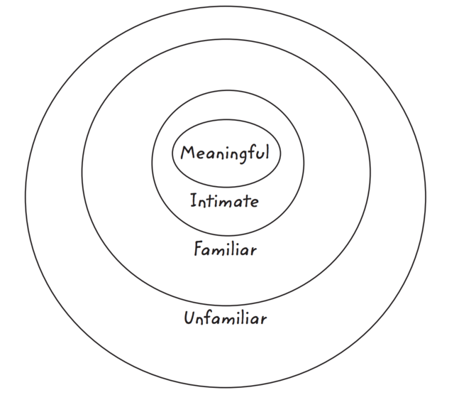 Don't Just Network — Build Your 'Meaningful Network' to