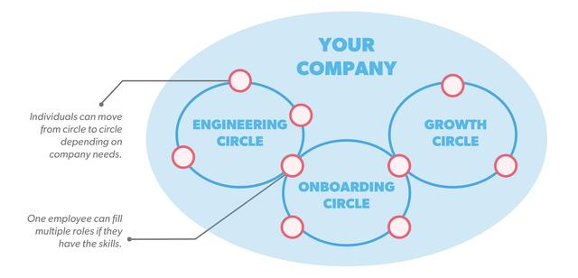 Heres Why You Should Care About Holacracy First Round