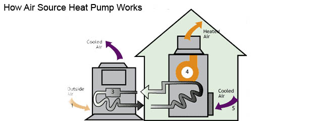 How Heat Pump works