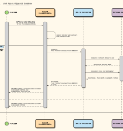 ehr push sequence diagram right click to download the original image  [ 3046 x 2733 Pixel ]