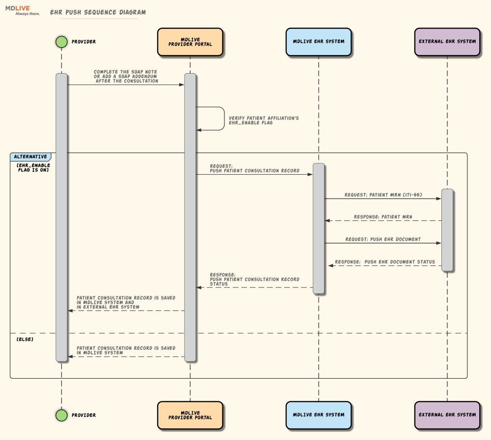 medium resolution of ehr push sequence diagram right click to download the original image
