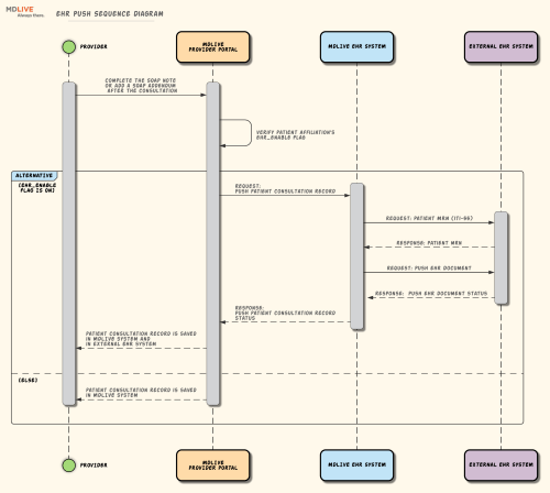 small resolution of ehr push sequence diagram right click to download the original image
