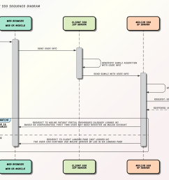 file api eligibility sso sequence diagram right click to download the original image  [ 4684 x 2909 Pixel ]