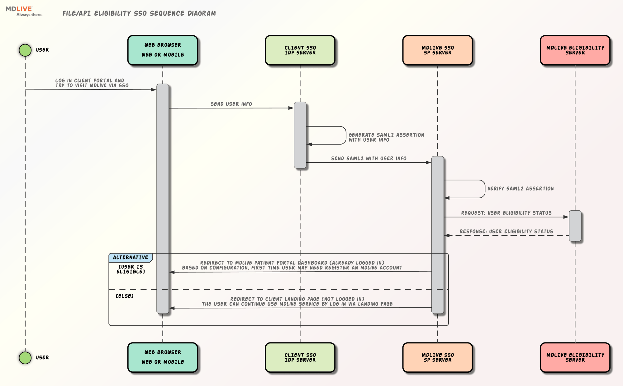 hight resolution of file api eligibility sso sequence diagram right click to download the original image