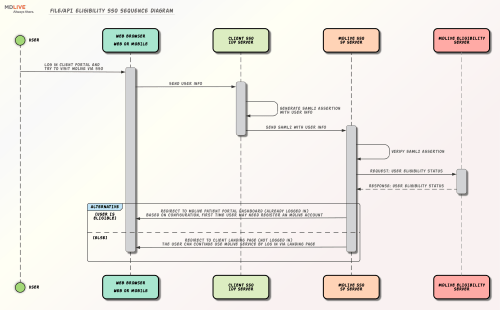 small resolution of file api eligibility sso sequence diagram right click to download the original image
