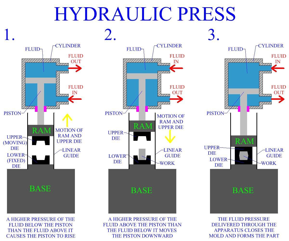 hydraulic ram diagram 1996 ford bronco radio wiring press members gallery mechanical engineering