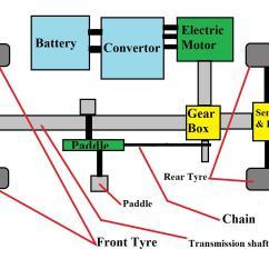 Electric Car Diagram Interior Brain Hybrid Block Free Vehicle Wiring Diagrams