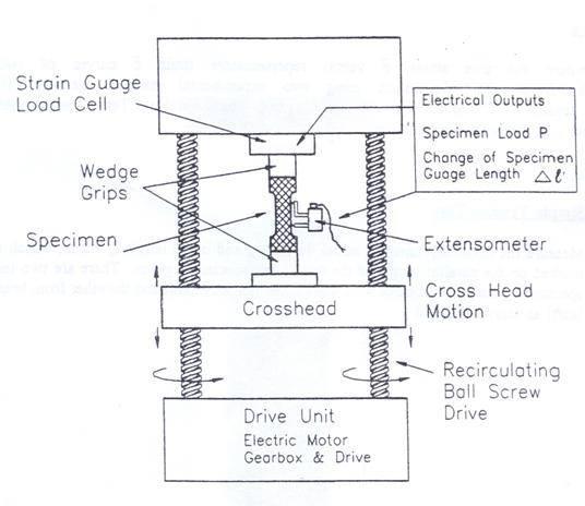 Schematic representation of INSTRON tension test machine