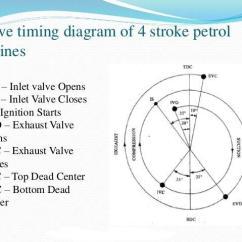 4 Stroke Petrol Engine Diagram 2000 Ford F250 Starter Wiring Valve Timing Of Jpg Members Gallery