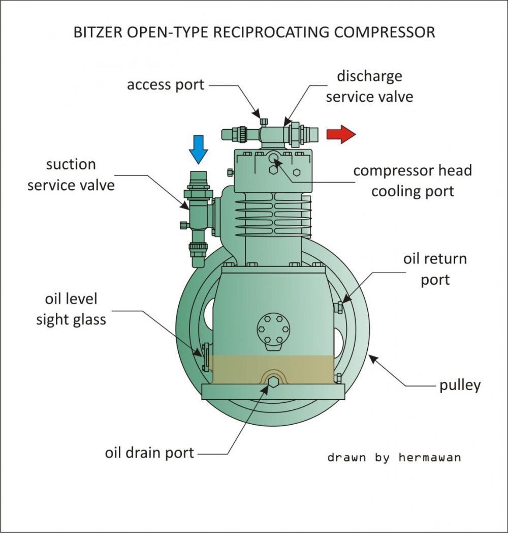 medium resolution of bitzer open type reciprocating compressor jpg members gallery rh mechanical engg com craftsman air compressor wiring