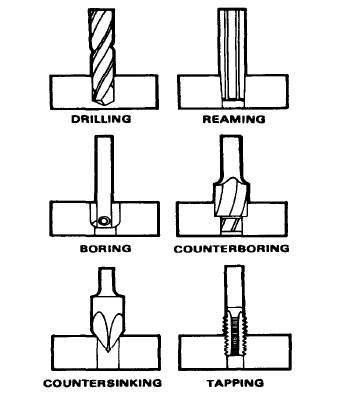 Difference between counterboring , countersinking & spot