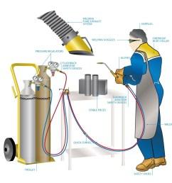 oxygas welding station jpg [ 1600 x 1348 Pixel ]