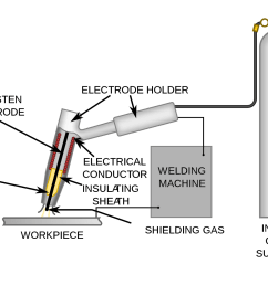 in this process the electrode is not consumable during welding process and gas is used to protect the weld area form atmospheric air  [ 1600 x 1099 Pixel ]