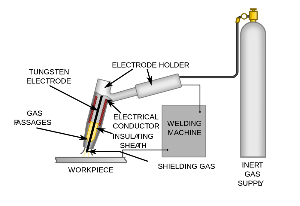 medium resolution of in this process the electrode is not consumable during welding process and gas is used to protect the weld area form atmospheric air