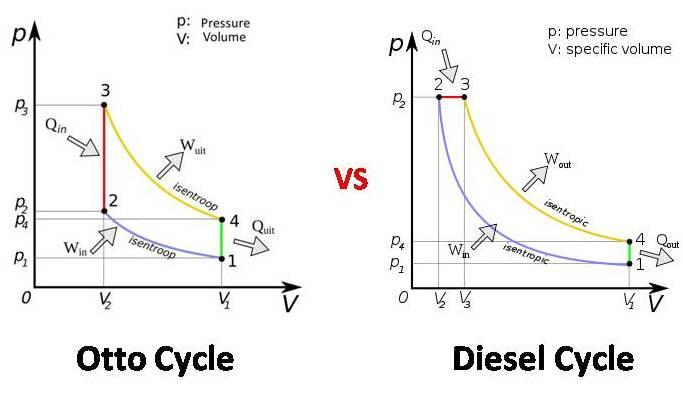 Why is Diesel cycle more thermally efficient than Otto